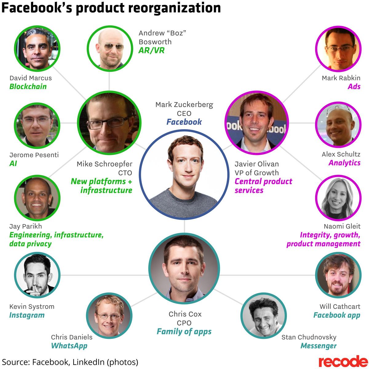 Facebook product reorganization