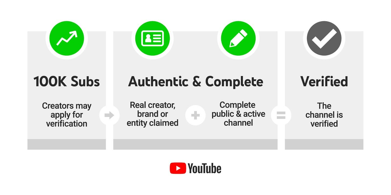 YouTube อัพเดทการยืนยันตัวตน และเปลี่ยนเครื่องหมายใหม่ - InDigital