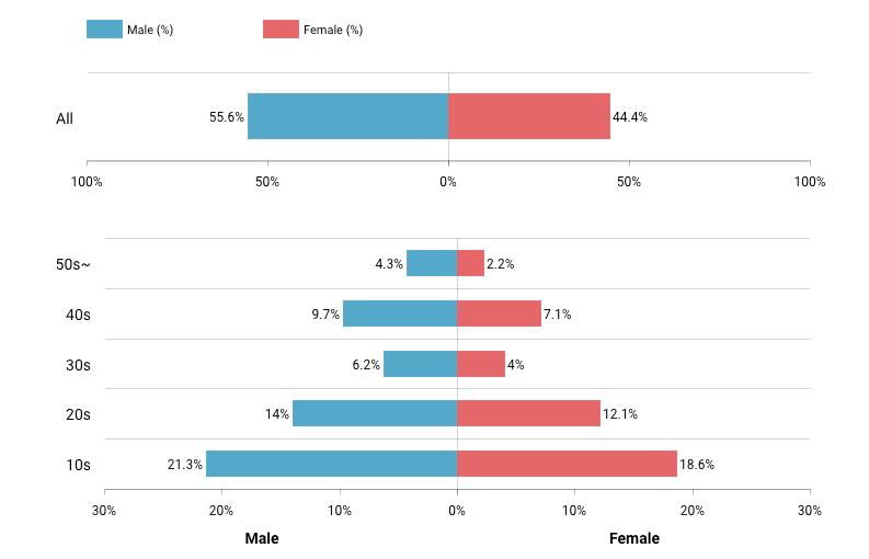 tiktok_gender_gap_demographics_graph_analytics