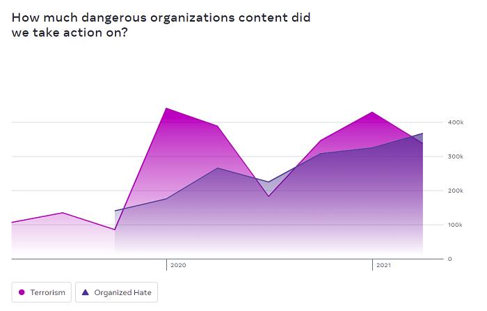Instagram dangerous organizations stats