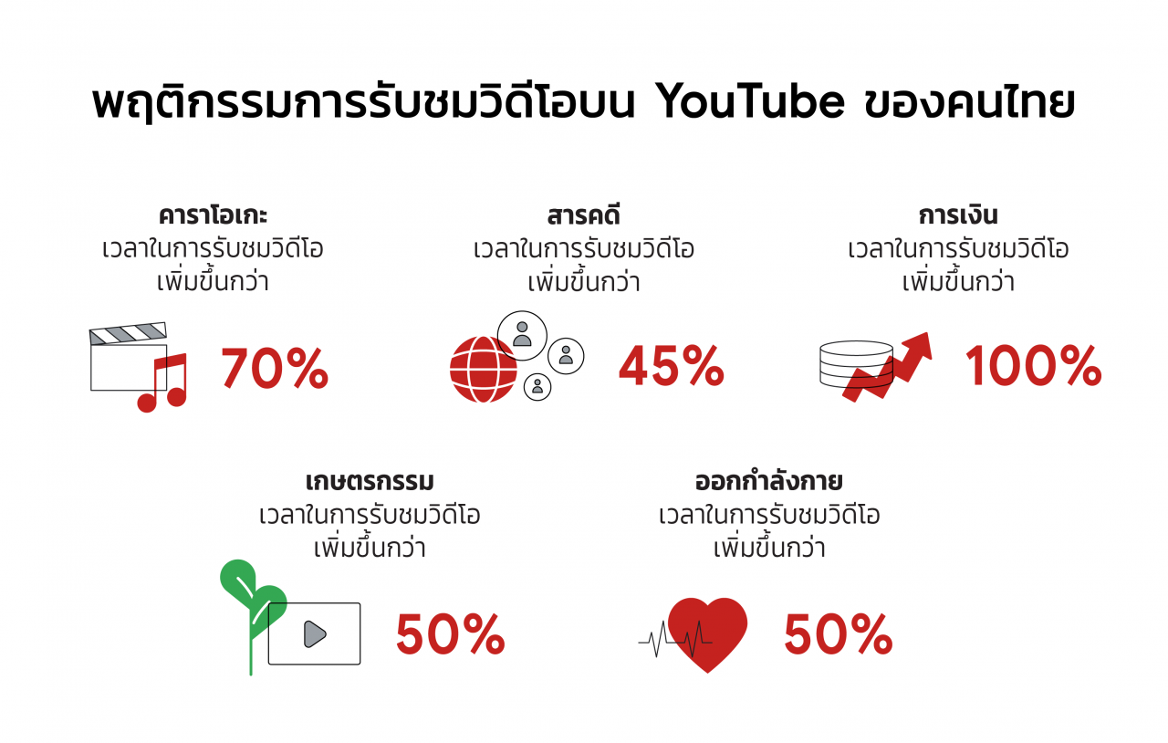 Watch time growth YouTube TH 2021